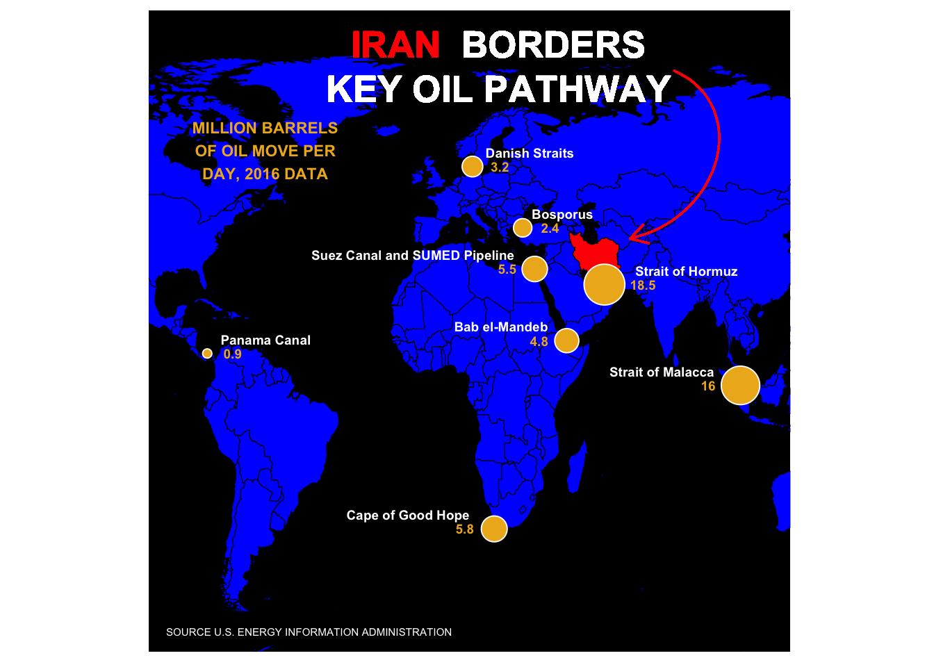 Replicating Plots:  Oil Pathways